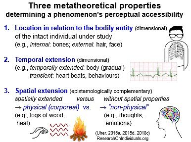TPS Paradigm - Three metatheoretical properties determining a phenomenon's accessibility
