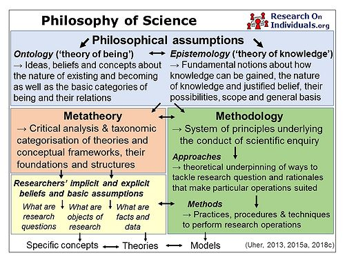 TPS Paradigm - Philosophy of science and its branches