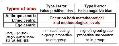 TPS Paradigm - Types of bias